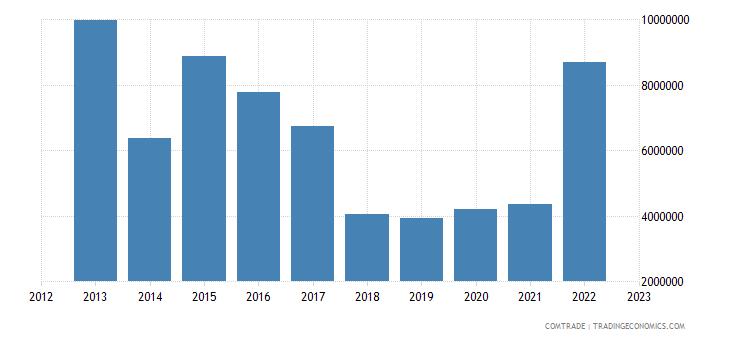 china exports equatorial guinea aluminum