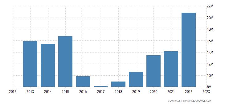 china exports equatorial guinea plastics