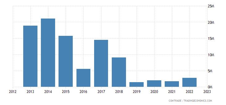 china exports equatorial guinea vehicles not railway tramway