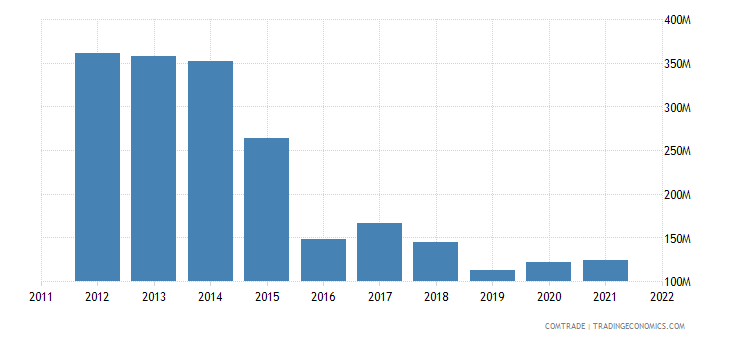 china exports equatorial guinea
