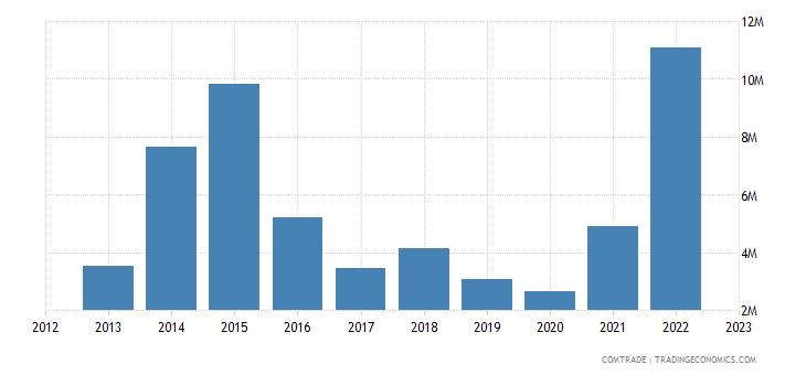 china exports eritrea articles iron steel