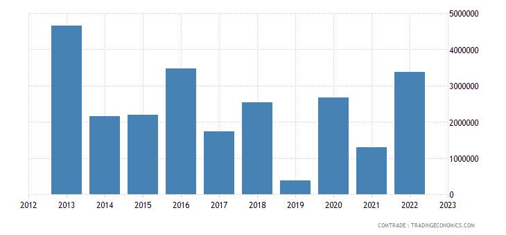 china exports eritrea plastics
