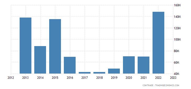 china exports eritrea