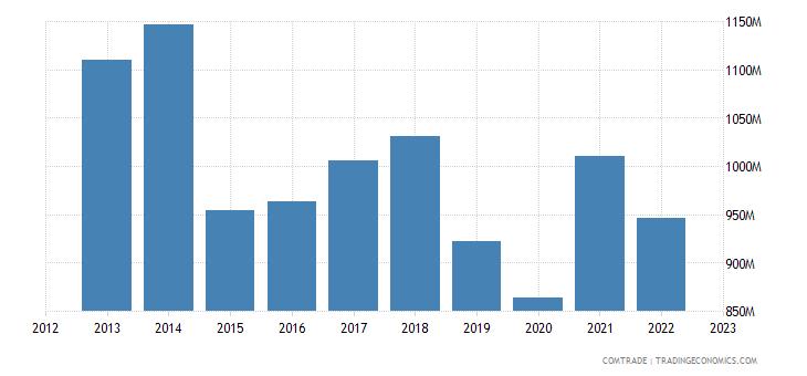 china exports estonia