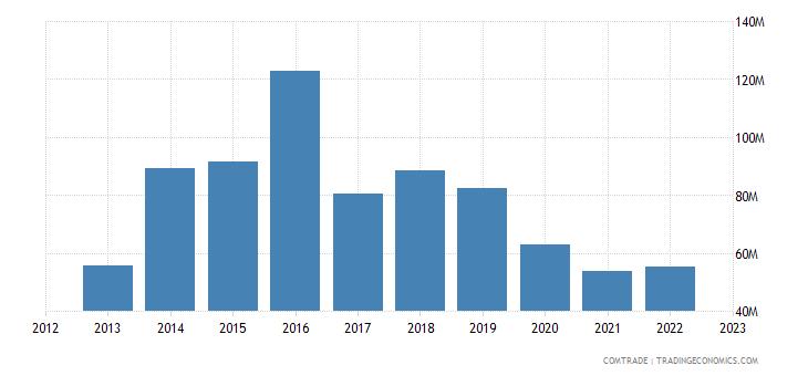 china exports ethiopia iron steel