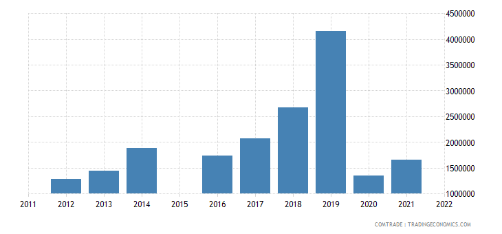 china exports faroe islands