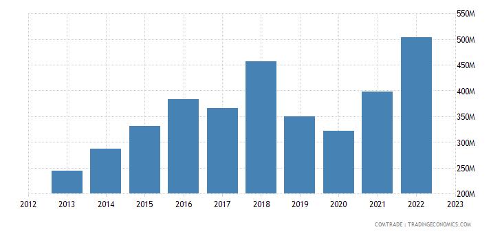 china exports fiji