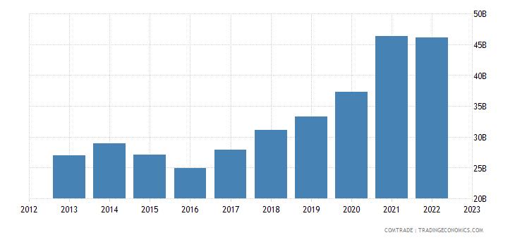 china exports france