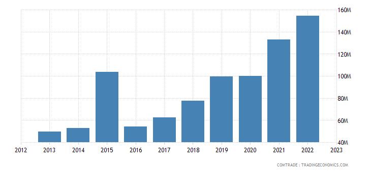 china exports french polynesia