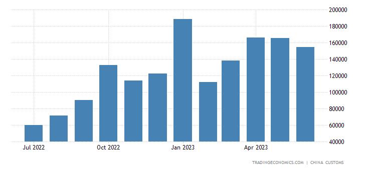 China Exports from North Korea