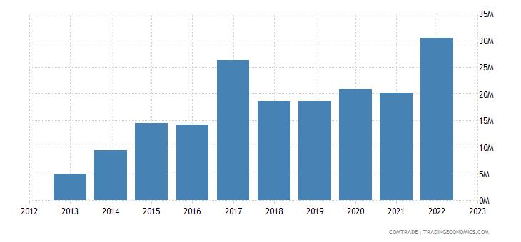 china exports fs micronesia