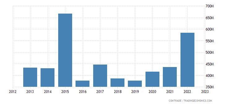 china exports gabon