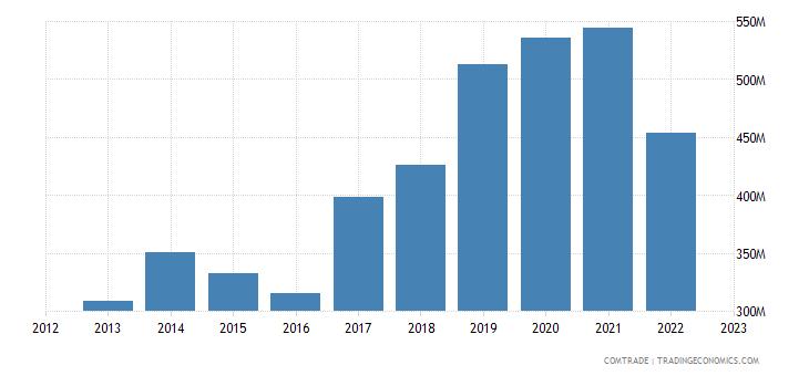 china exports gambia