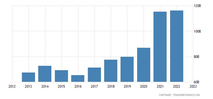 china exports germany