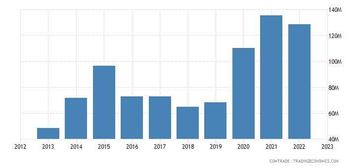 china exports ghana furniture