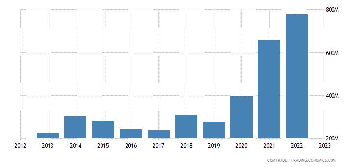 china exports ghana iron steel