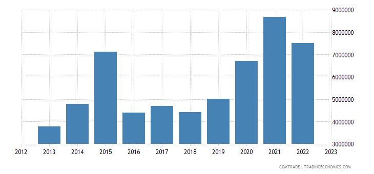 china exports ghana matress supports articles bedding