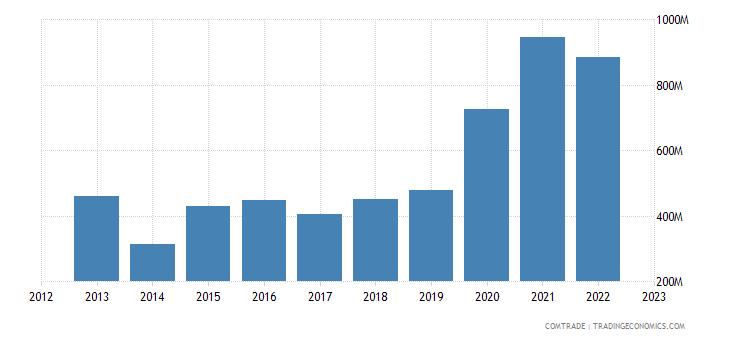 china exports ghana nuclear reactors boilers machinery
