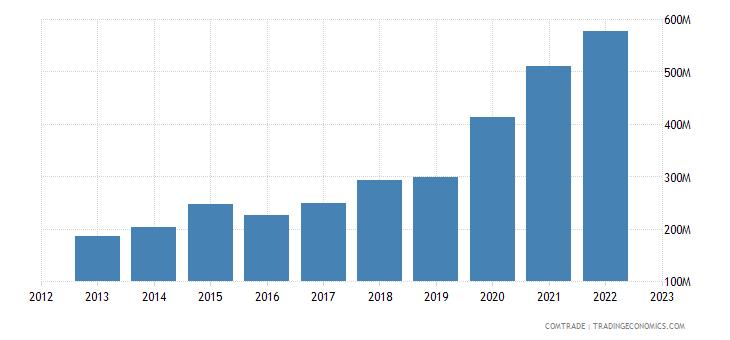 china exports ghana plastics