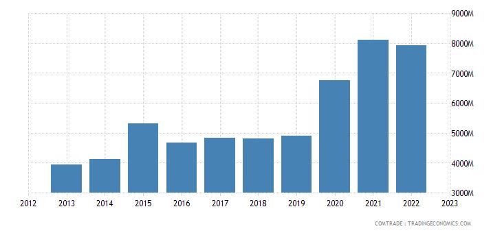 china exports ghana