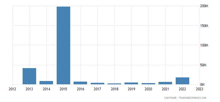 china exports gibraltar