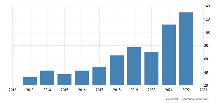 china exports greece