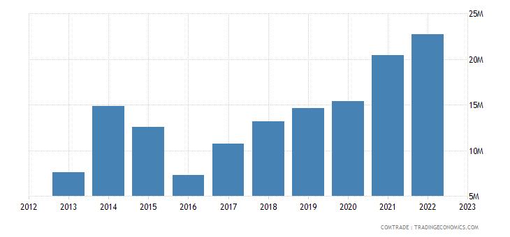 china exports grenada