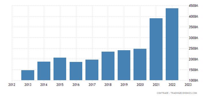 china exports guatemala