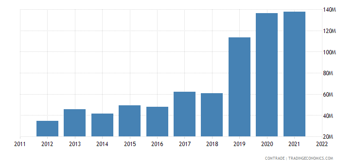 china exports guinea articles iron steel