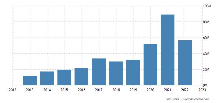 china exports guinea bissau