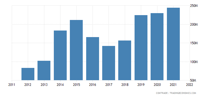 china exports guinea electrical electronic equipment