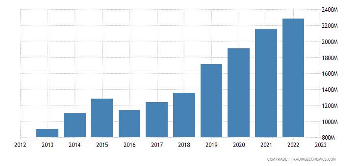 china exports guinea