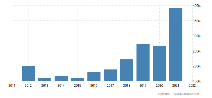 china exports guyana
