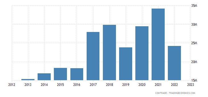 china exports haiti nuclear reactors boilers machinery