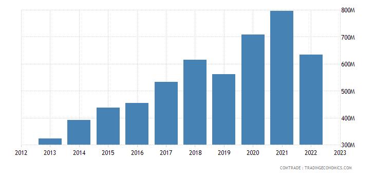 china exports haiti