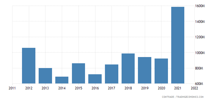 china exports honduras