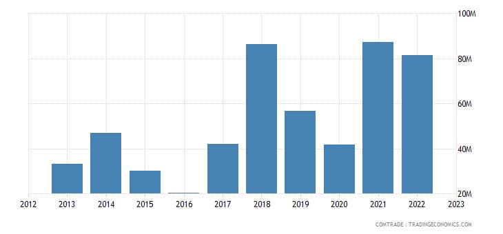 china exports hungary footwear gaiters like