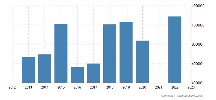 china exports hungary footwear