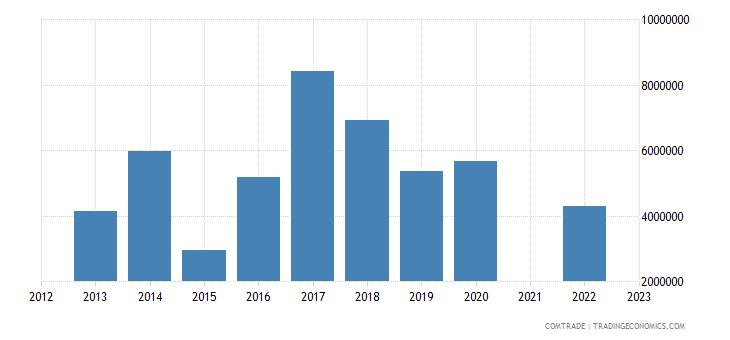 china exports hungary sulfonamides