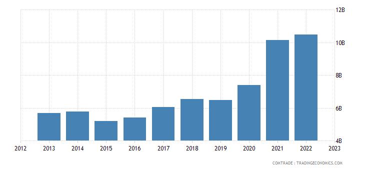 china exports hungary