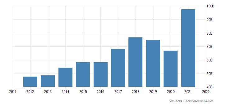 china exports india