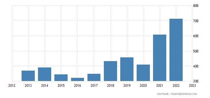 china exports indonesia