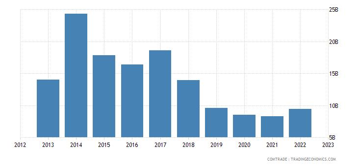 china exports iran
