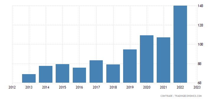 china exports iraq