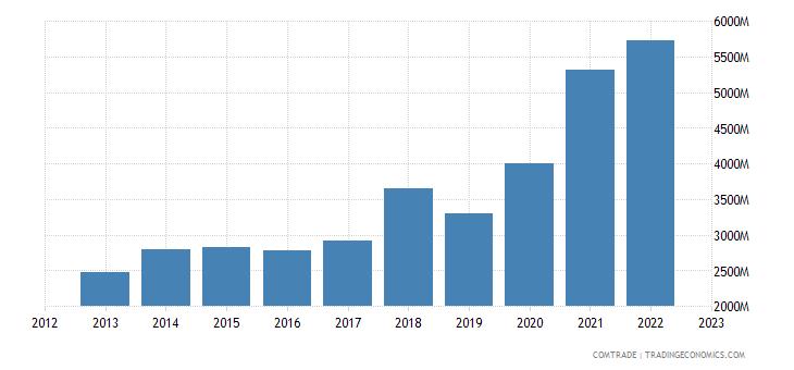 china exports ireland