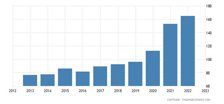 china exports israel