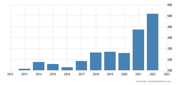 china exports italy