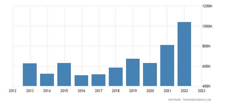 china exports jamaica