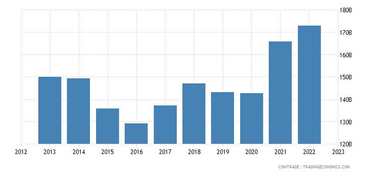 china exports japan