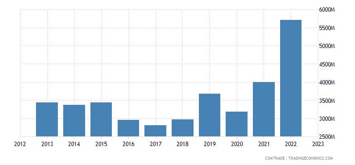 china exports jordan